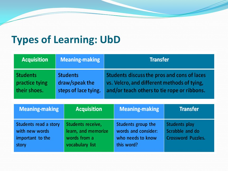 Types of Learning: UbD