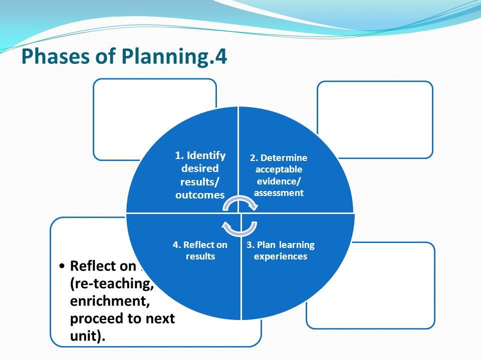 Phases of Planning.4 Reflect on results (re-teaching, enrichment, proceed to next unit). 1. Identify desired results/ outcomes.