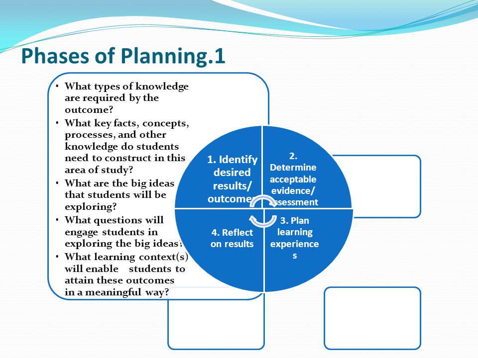 Phases of Planning.1 1. Identify desired results/ outcomes