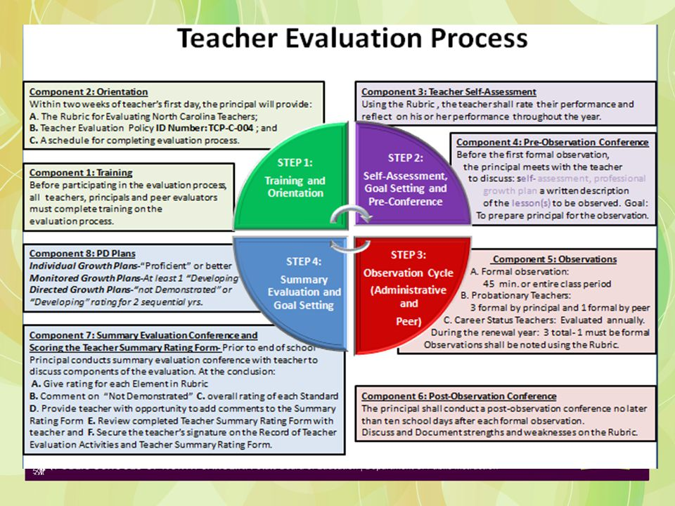 What component is the greatest barrier for you as an evaluator