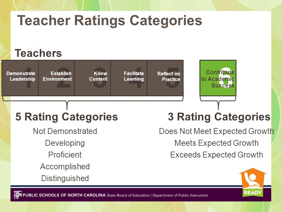 1 2 3 4 5 6 Teacher Ratings Categories Teachers 5 Rating Categories