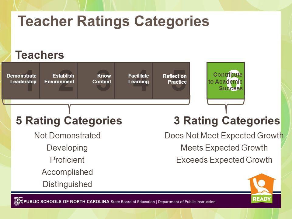 1 2 3 4 5 6 Teacher Ratings Categories Teachers 5 Rating Categories