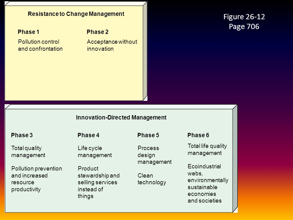 Resistance to Change Management Innovation-Directed Management