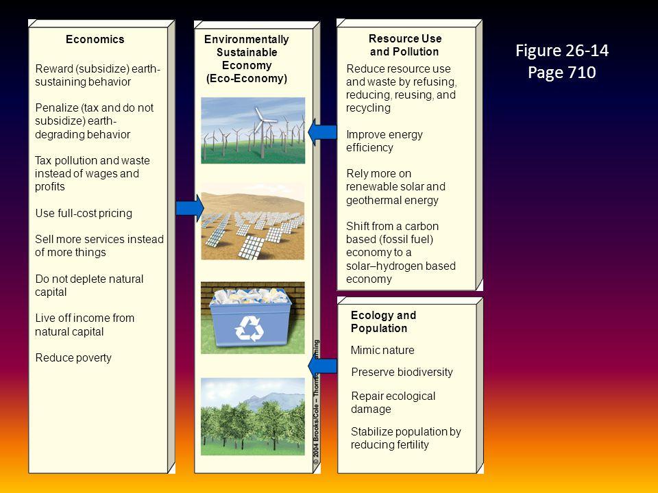 Figure 26-14 Page 710 Economics Environmentally Sustainable Economy