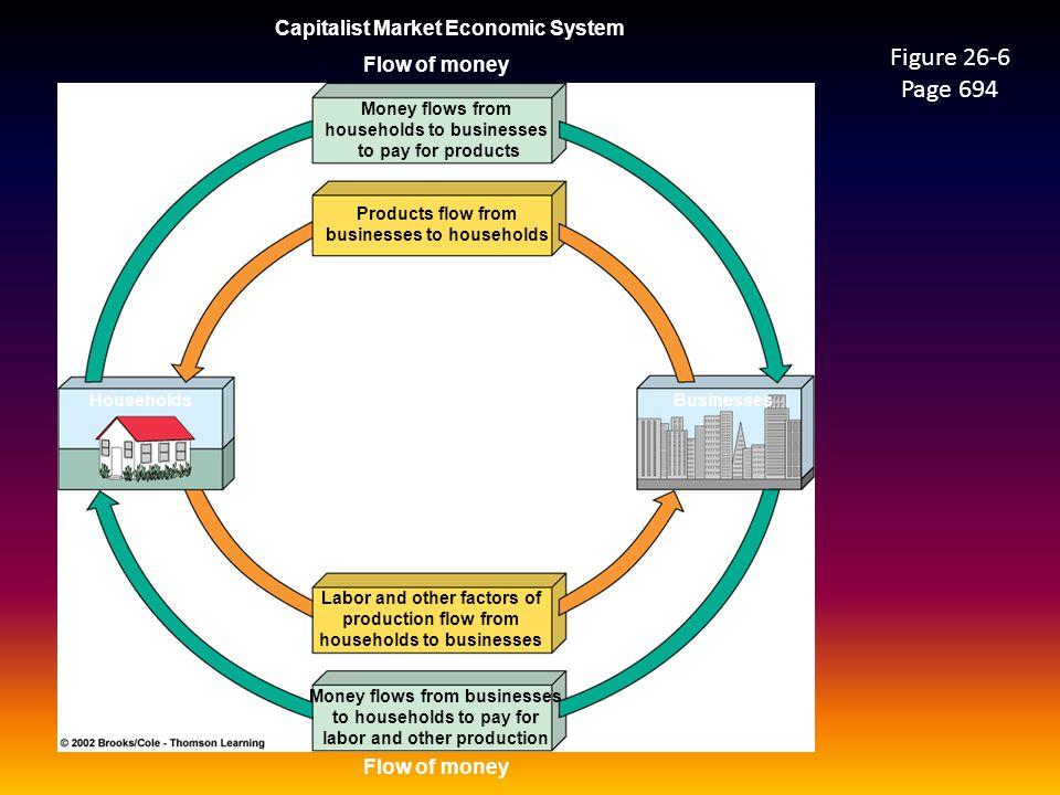 Figure 26-6 Page 694 Capitalist Market Economic System Flow of money