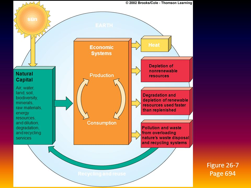 Figure 26-7 Page 694 sun EARTH Heat Economic Systems Natural