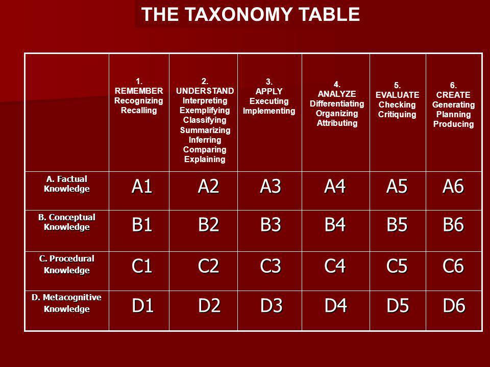 B. Conceptual Knowledge