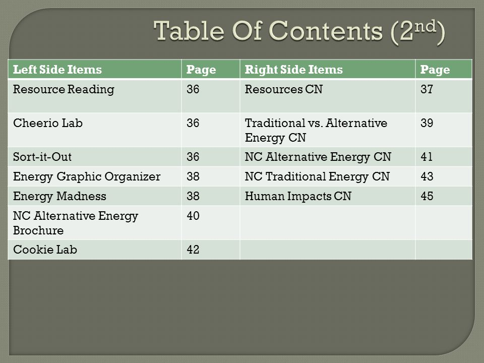 Table Of Contents (2nd) Left Side Items Page Right Side Items