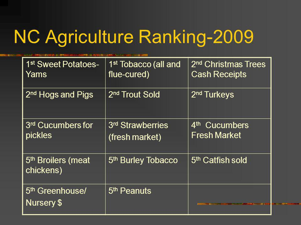 NC Agriculture Ranking-2009