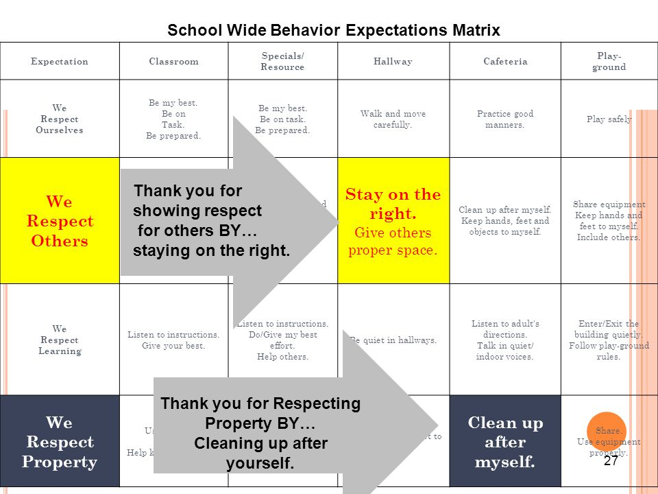 School Wide Behavior Expectations Matrix Thank you for Respecting