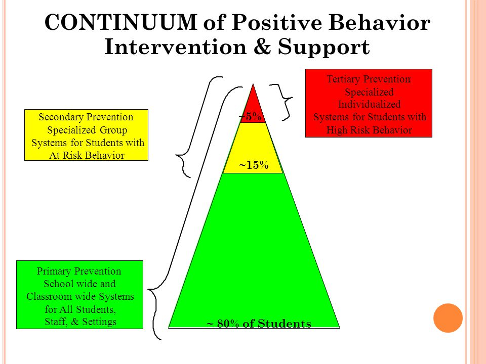 CONTINUUM of Positive Behavior Intervention & Support