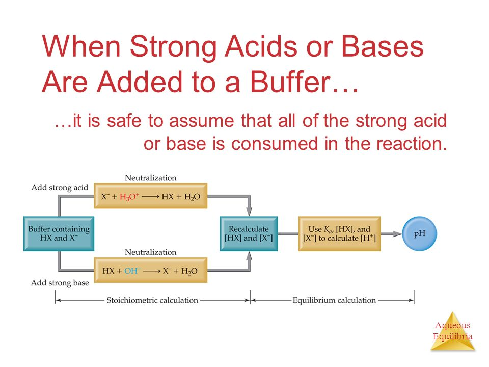When Strong Acids or Bases Are Added to a Buffer…
