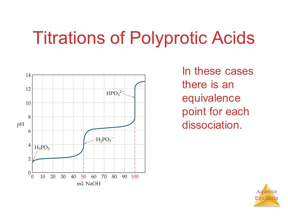 Titrations of Polyprotic Acids