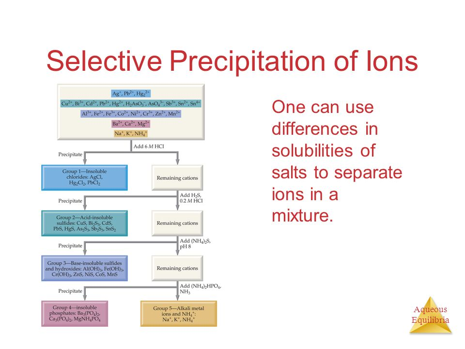 Selective Precipitation of Ions