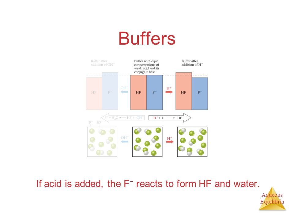 Buffers If acid is added, the F− reacts to form HF and water.