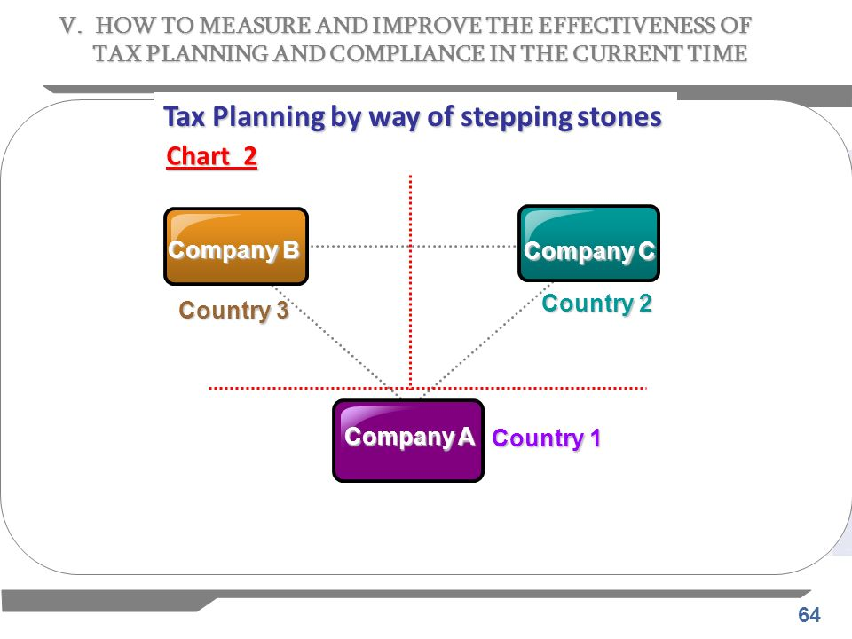 Tax Planning by way of stepping stones
