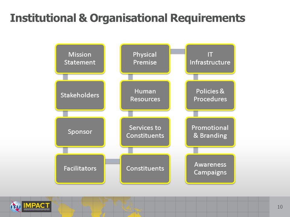 Institutional & Organisational Requirements