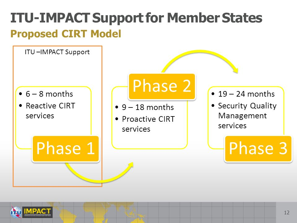 Phase 1 Phase 2 Phase 3 ITU-IMPACT Support for Member States