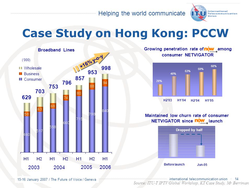 Case Study on Hong Kong: PCCW