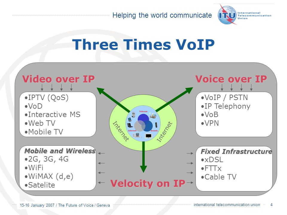 Three Times VoIP Video over IP Voice over IP Velocity on IP IPTV (QoS)