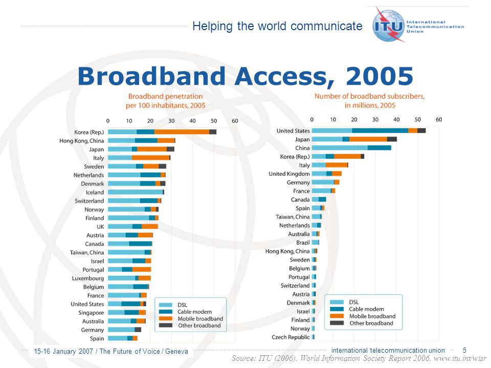 Broadband Access, 2005 international telecommunication union.