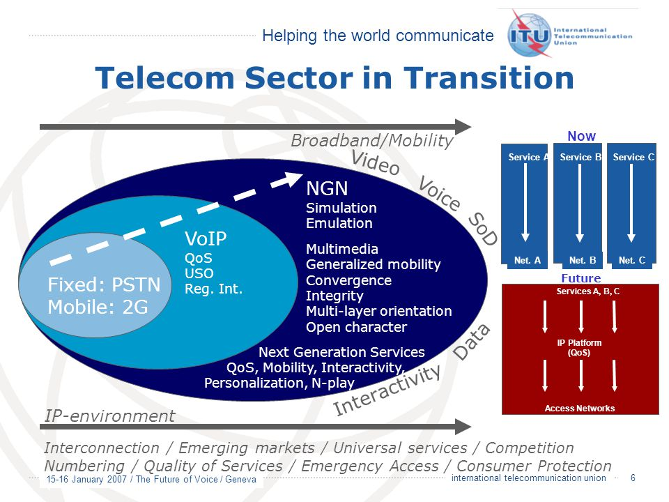Telecom Sector in Transition