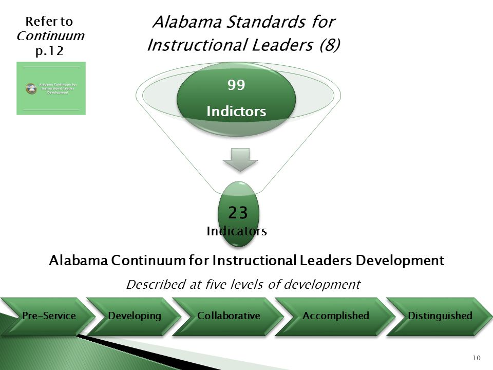 Alabama Continuum for Instructional Leaders Development
