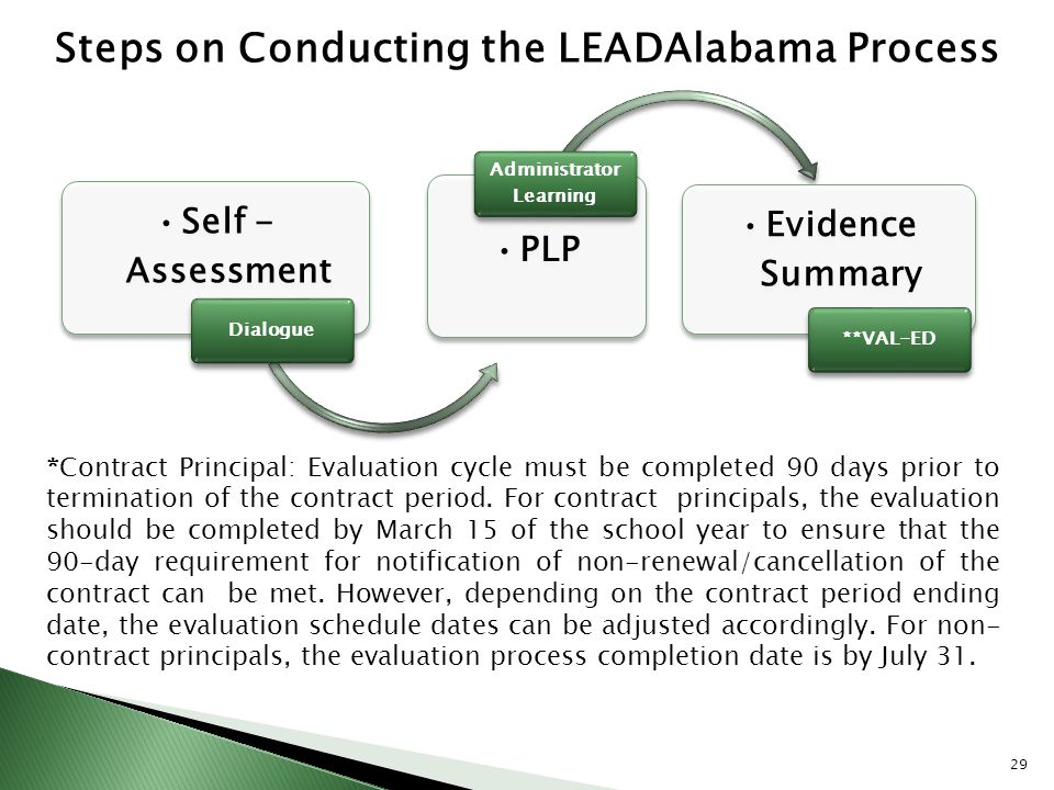Steps on Conducting the LEADAlabama Process