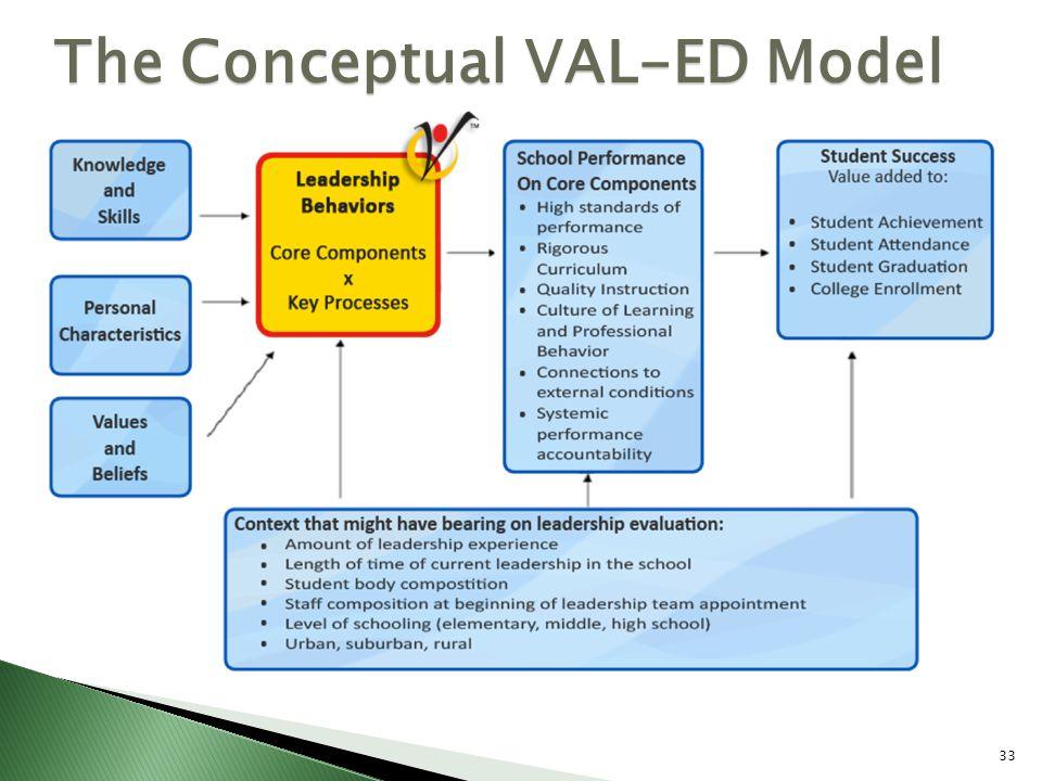 The Conceptual VAL-ED Model