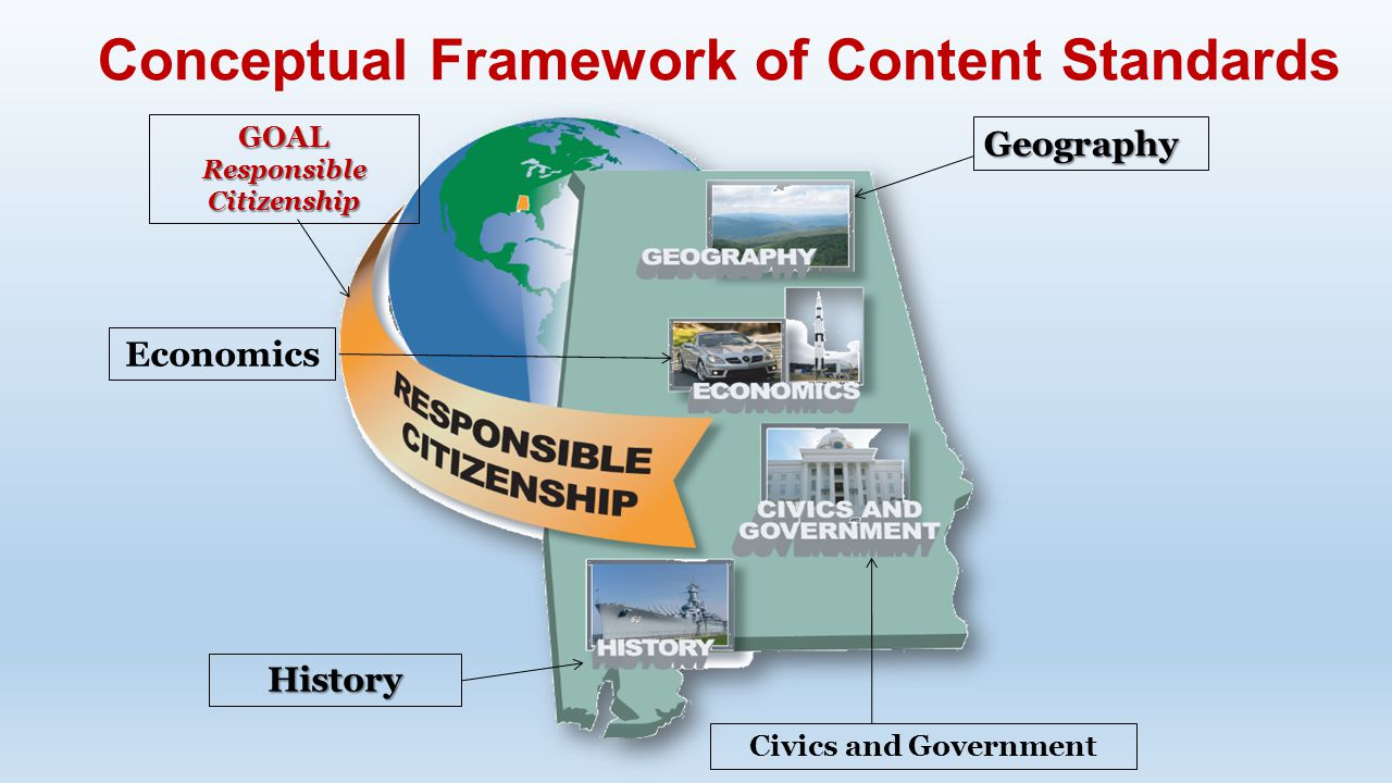 Conceptual Framework of Content Standards