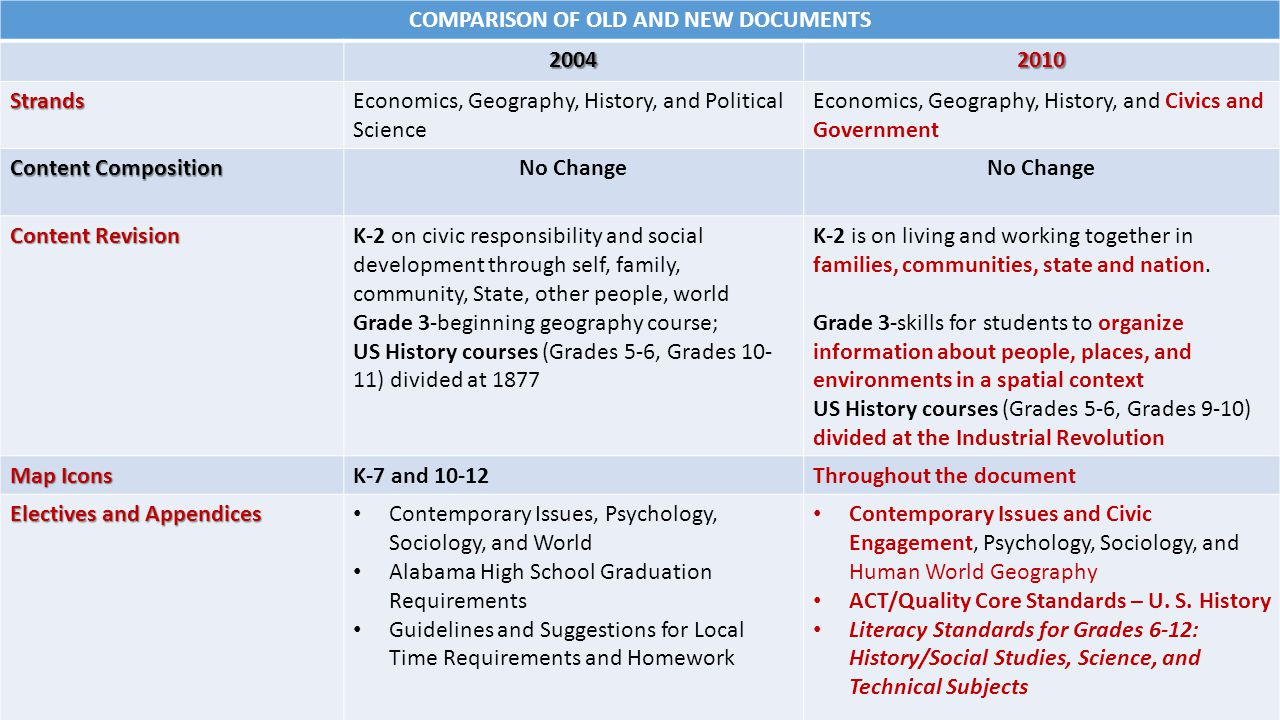 COMPARISON OF OLD AND NEW DOCUMENTS