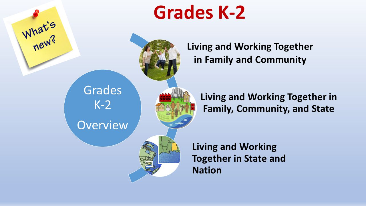 Grades K-2 Living and Working Together in Family, Community, and State