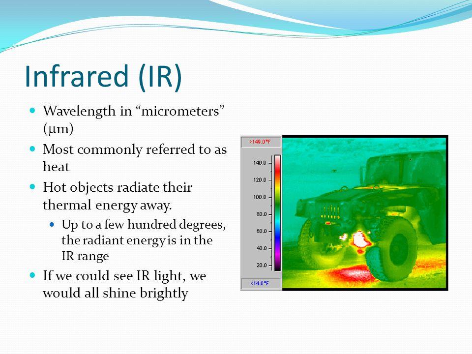 Infrared (IR) Wavelength in micrometers (m)