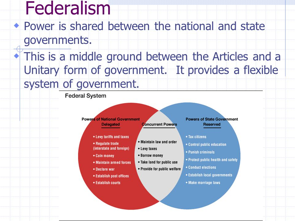 Federalism Power is shared between the national and state governments.