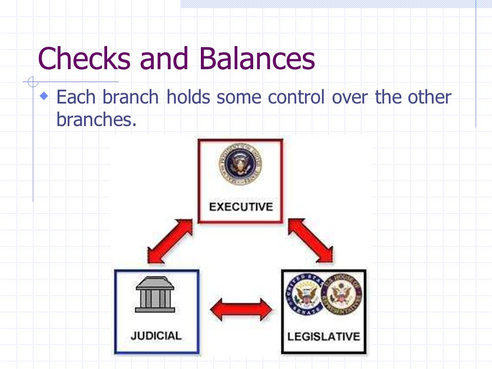 Checks and Balances Each branch holds some control over the other branches.