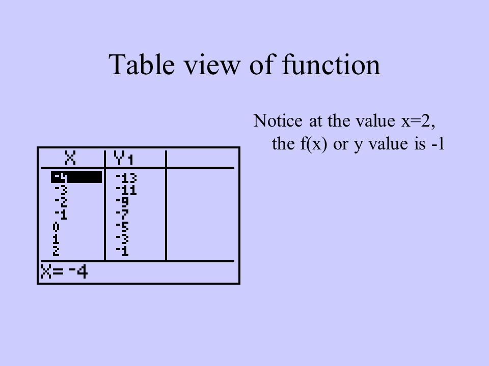 Table view of function Notice at the value x=2, the f(x) or y value is -1