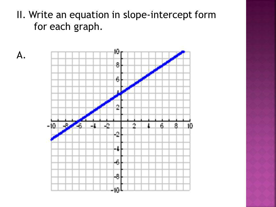 II. Write an equation in slope-intercept form for each graph.