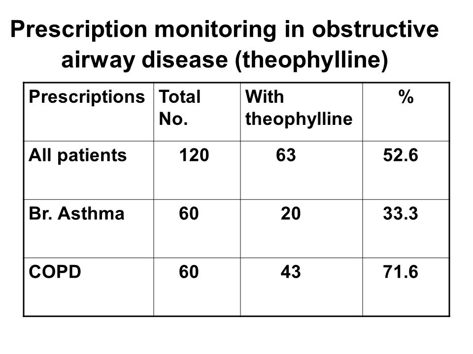 Prescription monitoring in obstructive airway disease (theophylline)