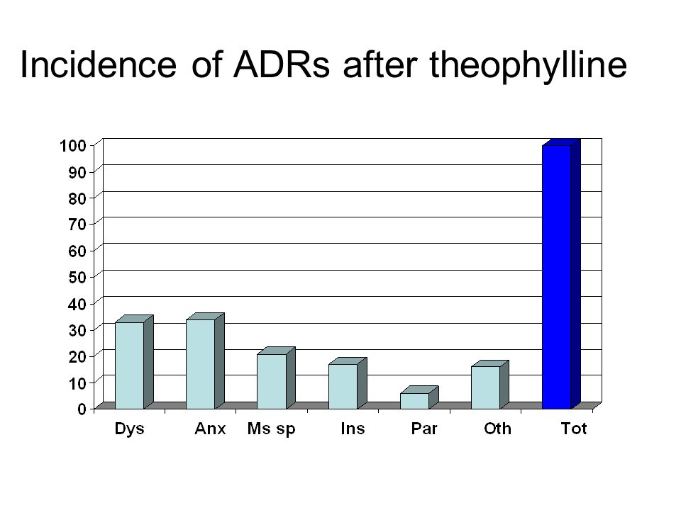 Incidence of ADRs after theophylline