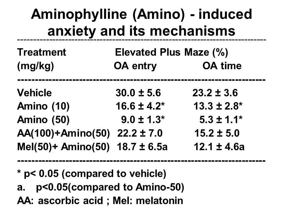 Aminophylline (Amino) - induced anxiety and its mechanisms