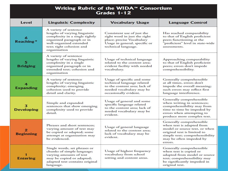wida writing rubric Writing for elementary ells the department of bilingual education and world languages  wida/access 20 writing rubric, fsa writing, ellevation in class.