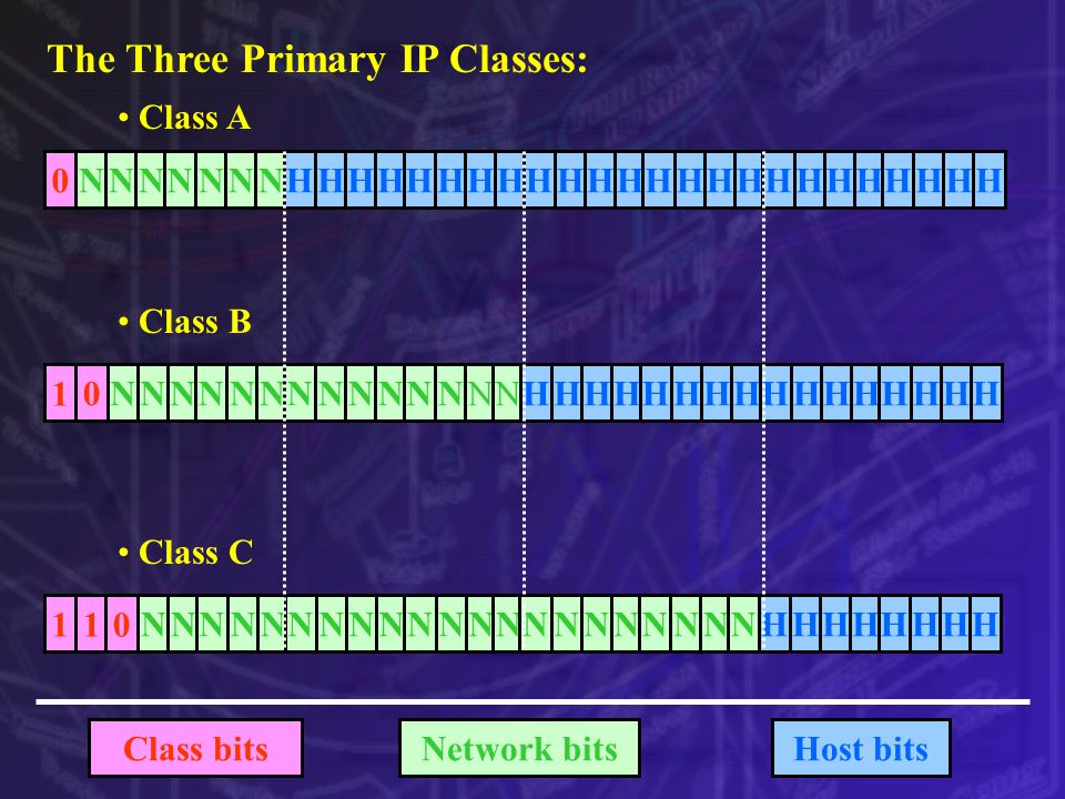 The Three Primary IP Classes: