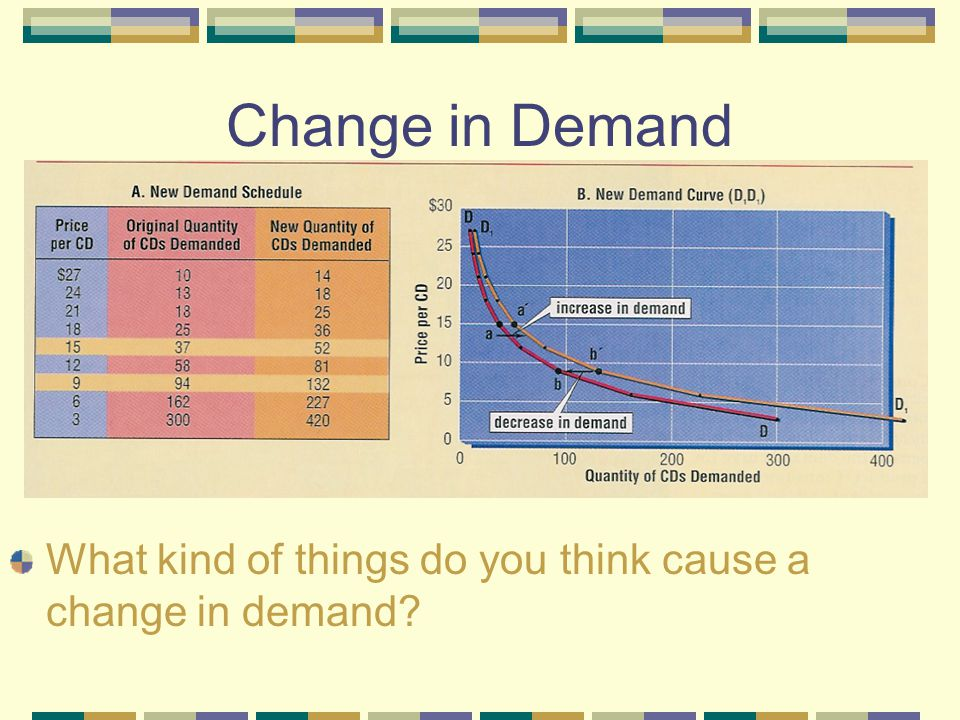 Change in Demand What kind of things do you think cause a change in demand