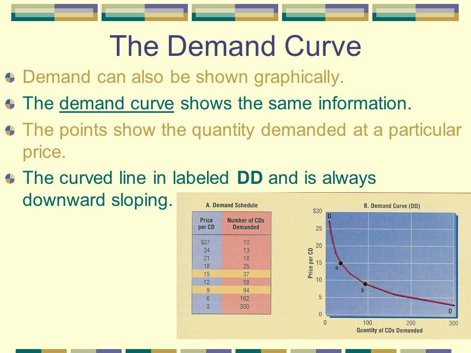 The Demand Curve Demand can also be shown graphically.