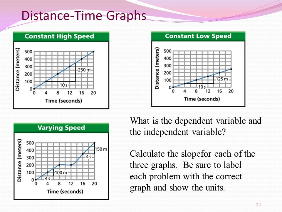 Distance-Time Graphs What is the dependent variable and the independent variable