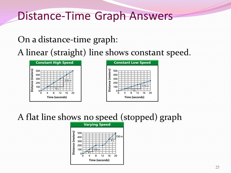 Distance-Time Graph Answers