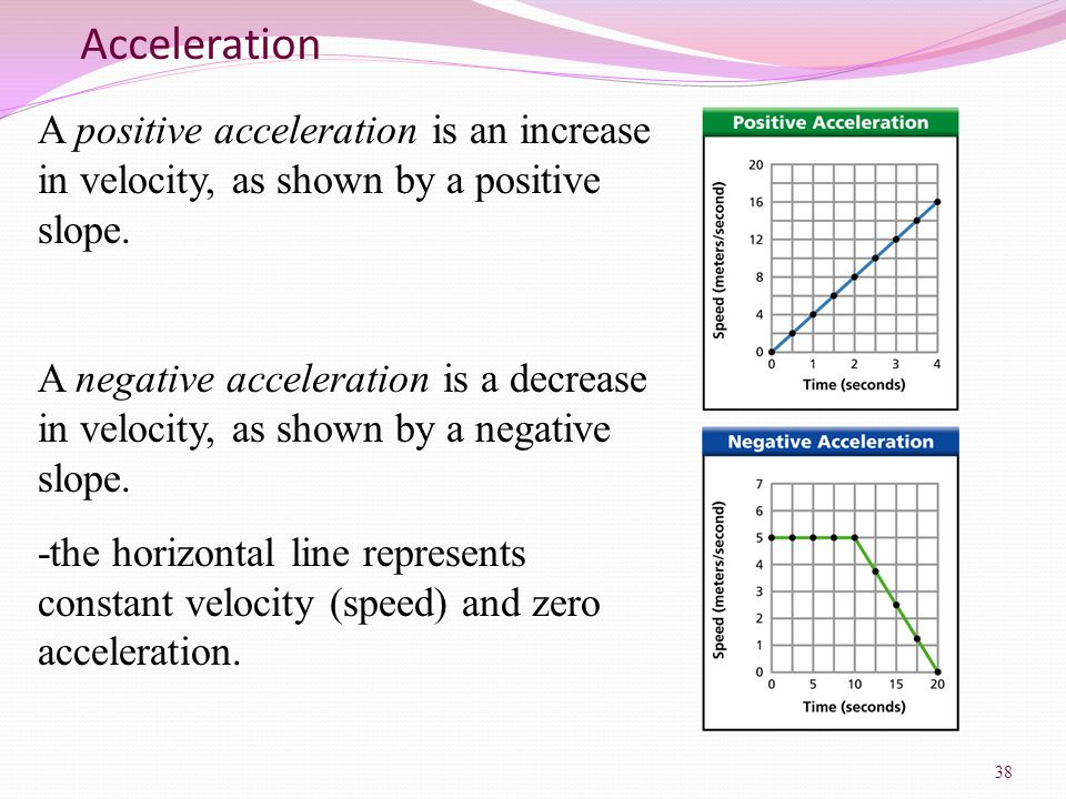 Acceleration A positive acceleration is an increase in velocity, as shown by a positive slope.