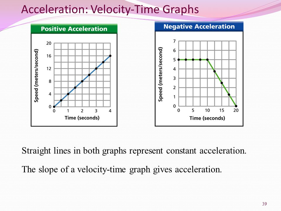 Acceleration: Velocity-Time Graphs