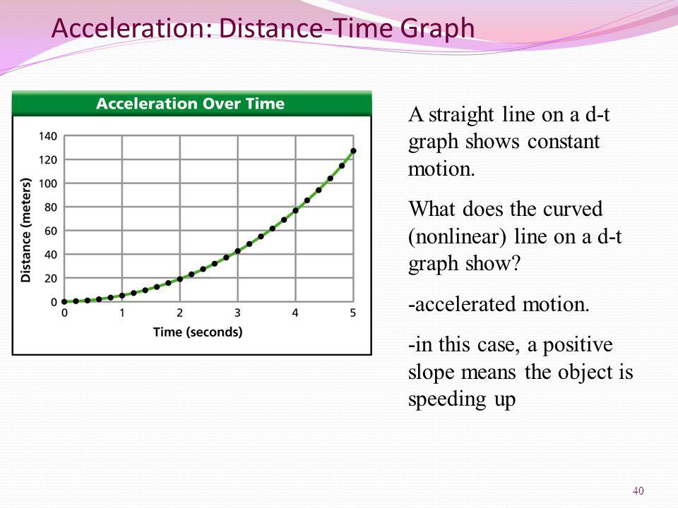 Acceleration: Distance-Time Graph