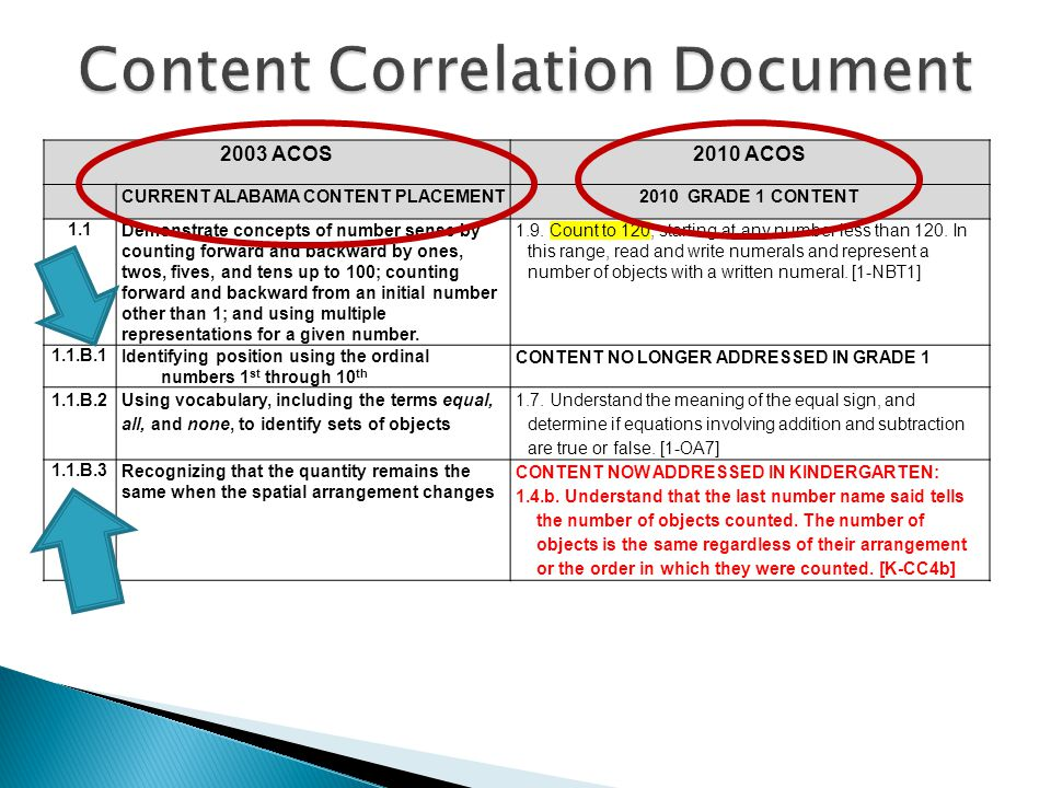 Content Correlation Document
